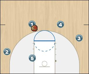 Basketball Play DBL Stagger Man to Man Set