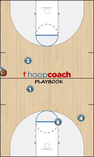 Basketball Play sideline play Uncategorized Plays offense