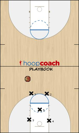 Basketball Play man zone Uncategorized Plays defense