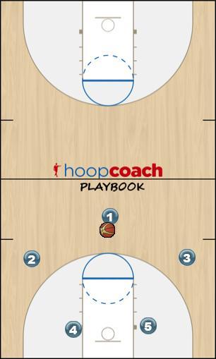 Basketball Play 32 Pluss Uncategorized Plays offense