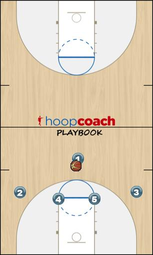 Basketball Play Arizona vs 2-3 Defense Zone Play