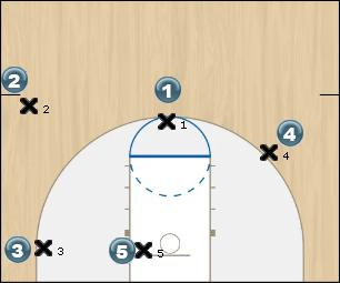 Basketball Play ProAm V2 Man to Man Offense motion
