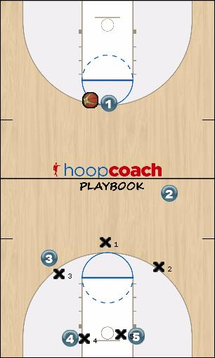 Basketball Play Hope Last Second Play offence
