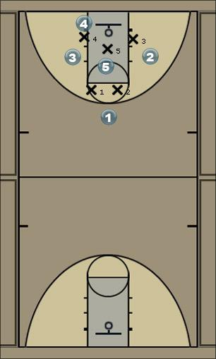 Basketball Play rko3 Zone Play
