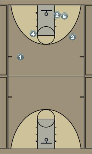 Basketball Play Tank Man to Man Set