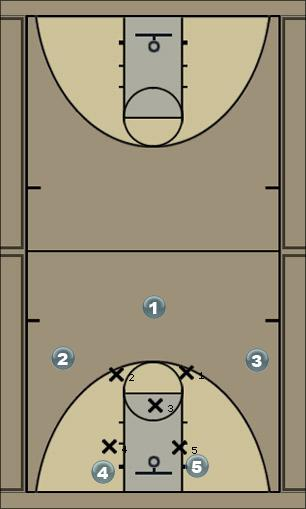 Basketball Play 131C Zone Play
