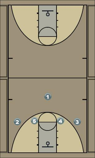 Basketball Play 4-up Zone Play