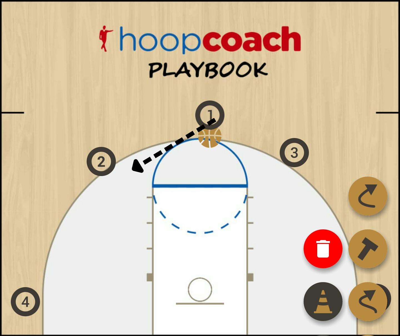 Basketball Play 5 out Man to Man Set
