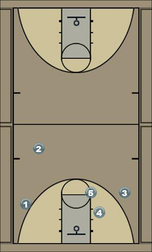 Basketball Play number 3 Quick Hitter