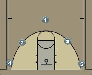 Basketball Play Penquin Man to Man Offense