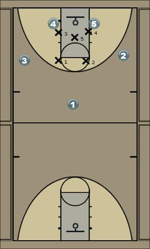 Basketball Play HighPost Man to Man Offense