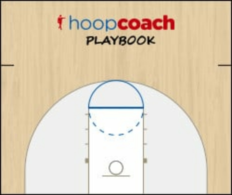 Basketball Play SC Man to Man Set