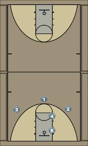 Basketball Play SF off triple screen Quick Hitter