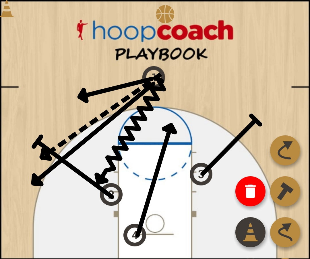 Basketball Play motion Man to Man Offense offence