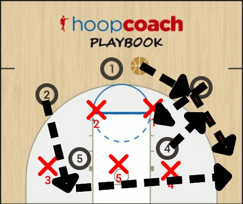 Basketball Play 2 Man to Man Set