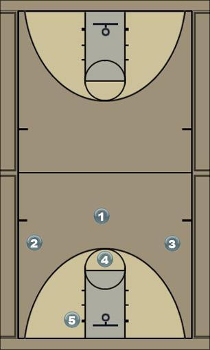 Basketball Play Hoosier Zone Play