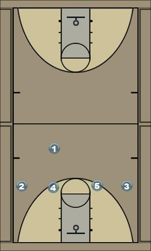 Basketball Play atlantabede Man to Man Offense