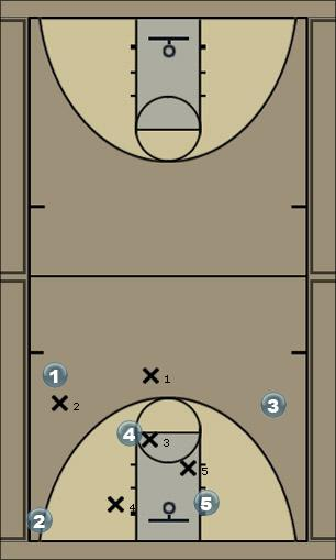 Basketball Play Runner Zone Play