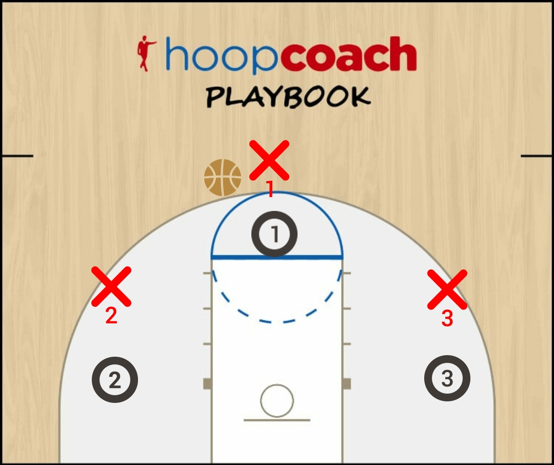 Basketball Play 3vs3 Man to Man Set