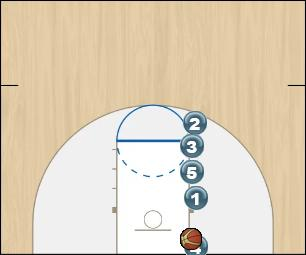 Basketball Play zipper Zone Baseline Out of Bounds