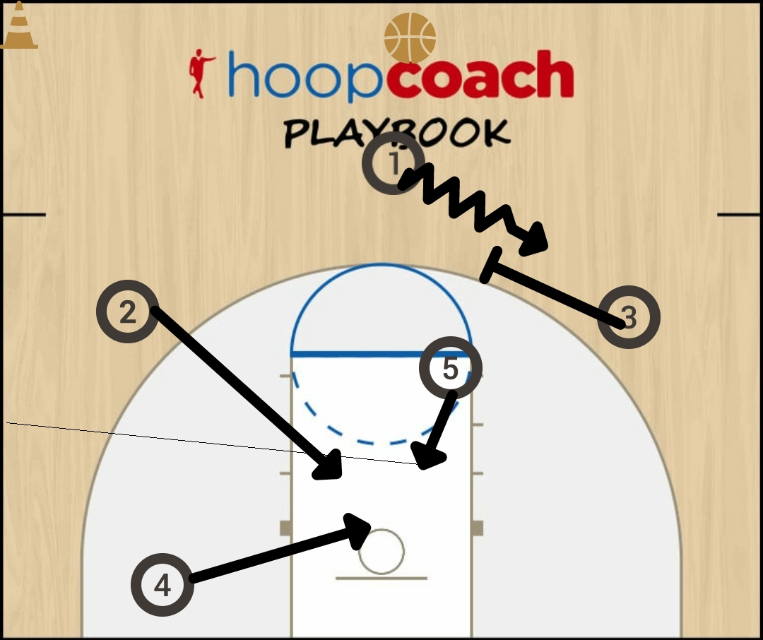 Basketball Play Push Man to Man Set