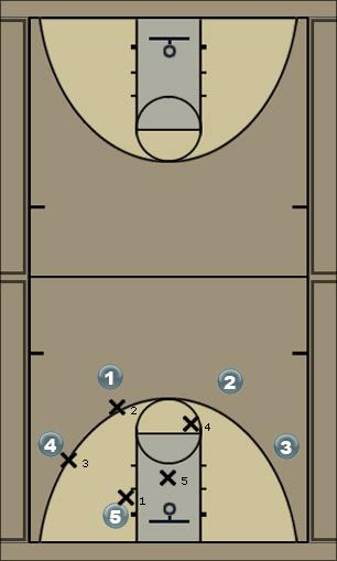 Basketball Play probeersel Zone Play
