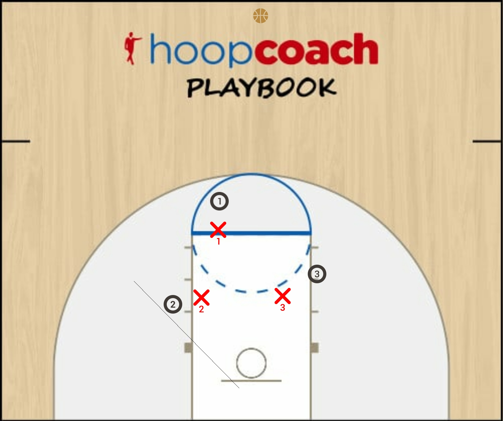 Basketball Play 3 on 3 Man to Man Set