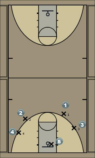 Basketball Play Flash Option 1 Man to Man Offense