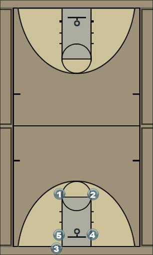 Basketball Play JNB Melo Man Baseline Out of Bounds Play