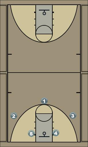 Basketball Play JNB 2 Low Zone Play