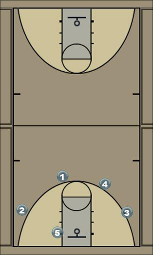 Basketball Play JNB Miami Shortcut Man to Man Offense