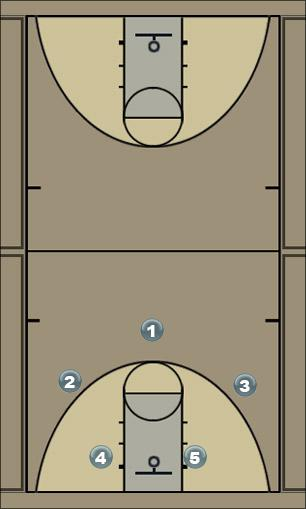 Basketball Play Motion quick Man to Man Offense