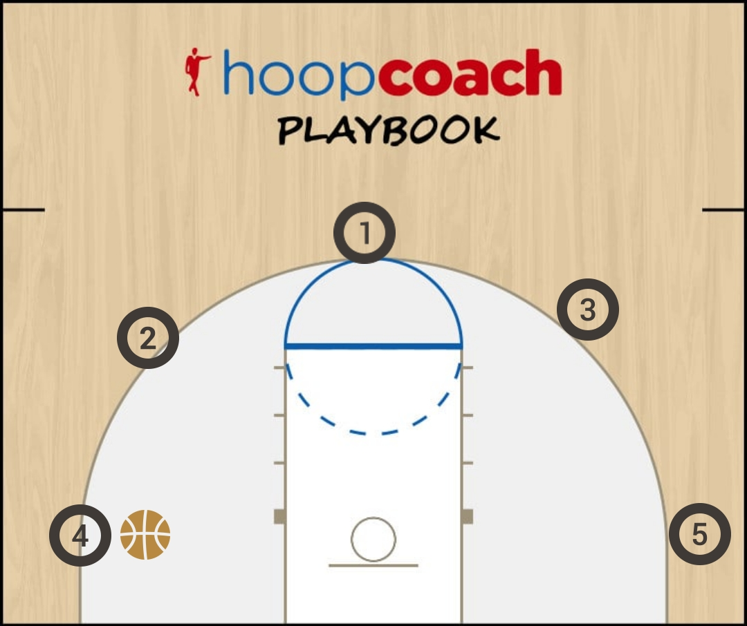 Basketball Play conceptos  Man to Man Set