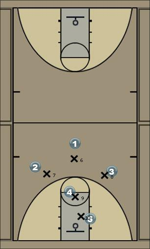 Basketball Play 1-3-1 Wing Crash Man to Man Offense