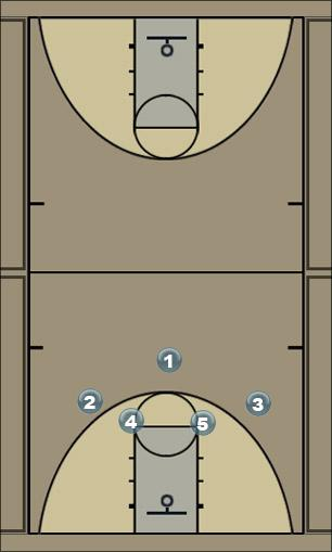 Basketball Play houston Zone Play