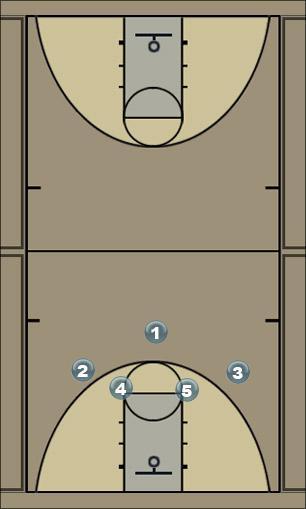 Basketball Play houston Zone Play