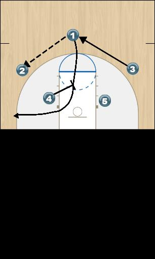 Basketball Play Missouri Quick Hitter offense