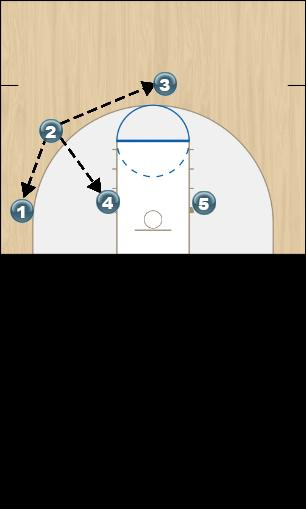 Basketball Play Missouri Frame 2 Quick Hitter offense