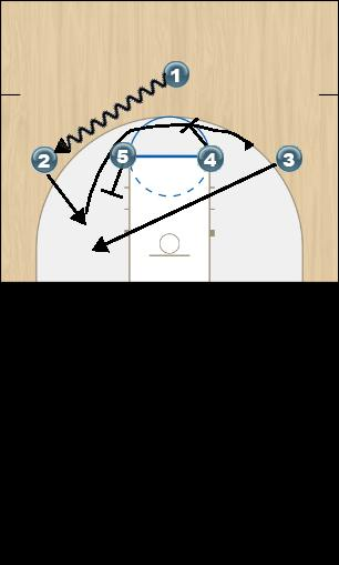 Basketball Play Kansas Frame 1 Quick Hitter offense
