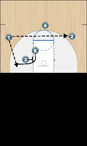 Basketball Play Kansas Frame 2 Quick Hitter offense