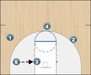 Basketball Play Kansas Frame 3 Quick Hitter offense
