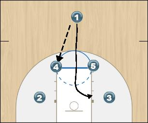 Basketball Play Texas Frame 1 Quick Hitter offense