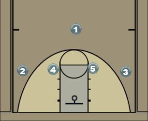 Basketball Play Thumbs up Man to Man Set