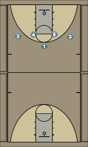 Basketball Play lead! Man to Man Offense
