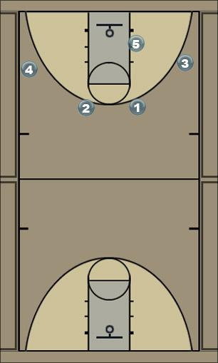Basketball Play Dub Man Baseline Out of Bounds Play