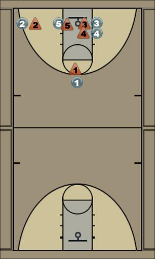 Basketball Play Baseline Pullback Double Screen Man Baseline Out of Bounds Play