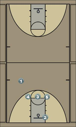 Basketball Play 3 across Man to Man Offense