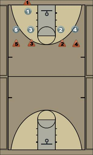 Basketball Play OB 2 Man Baseline Out of Bounds Play