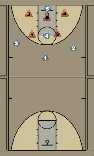 Basketball Play offense versus a 2-3 zone Zone Play
