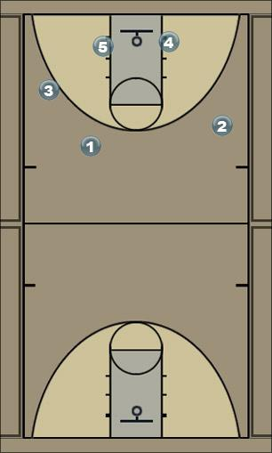 Basketball Play split post 1  Man to Man Set